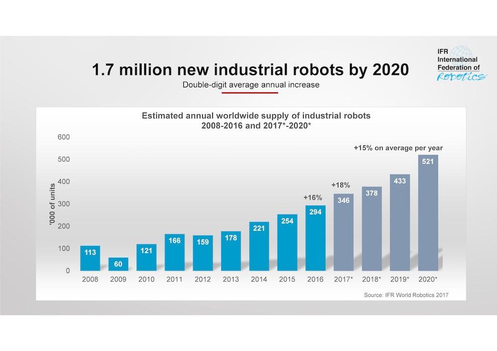 (Quelle: obs/The International Federation of Robotics)
