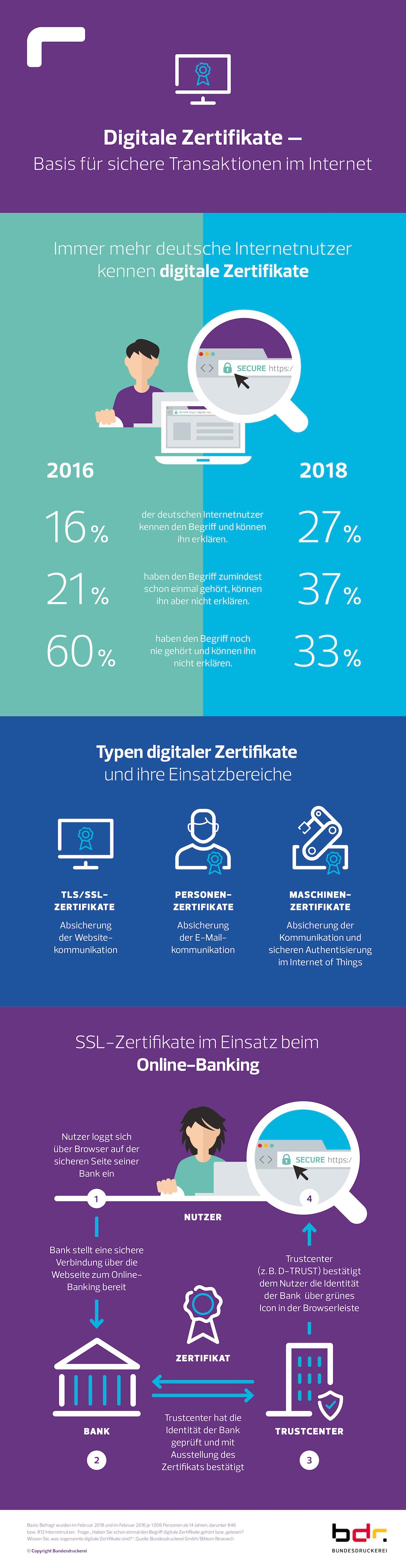 Digitale Zertifikate: Basis für sichere Transaktionen in der Industrie 4.0 und im Internet (Quelle: obs/Bundesdruckerei GmbH)