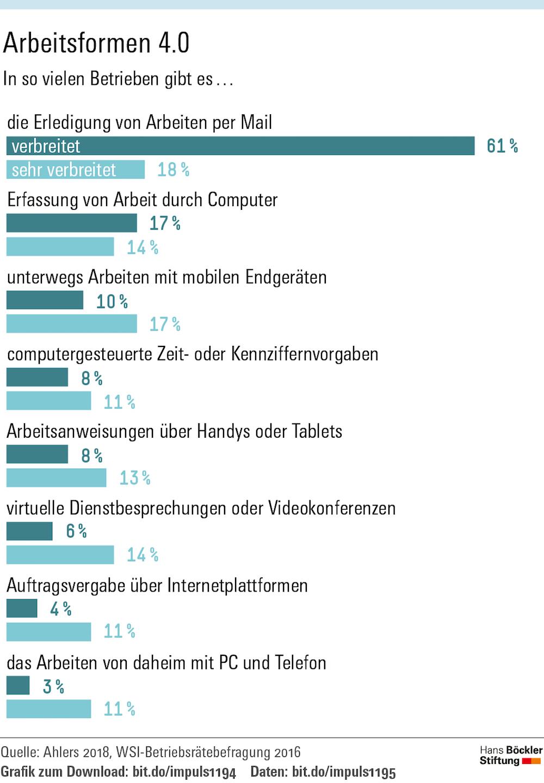Infografik 2, Arbeitsformen 4.0 (Quelle: Hans-Böckler-Stiftung)