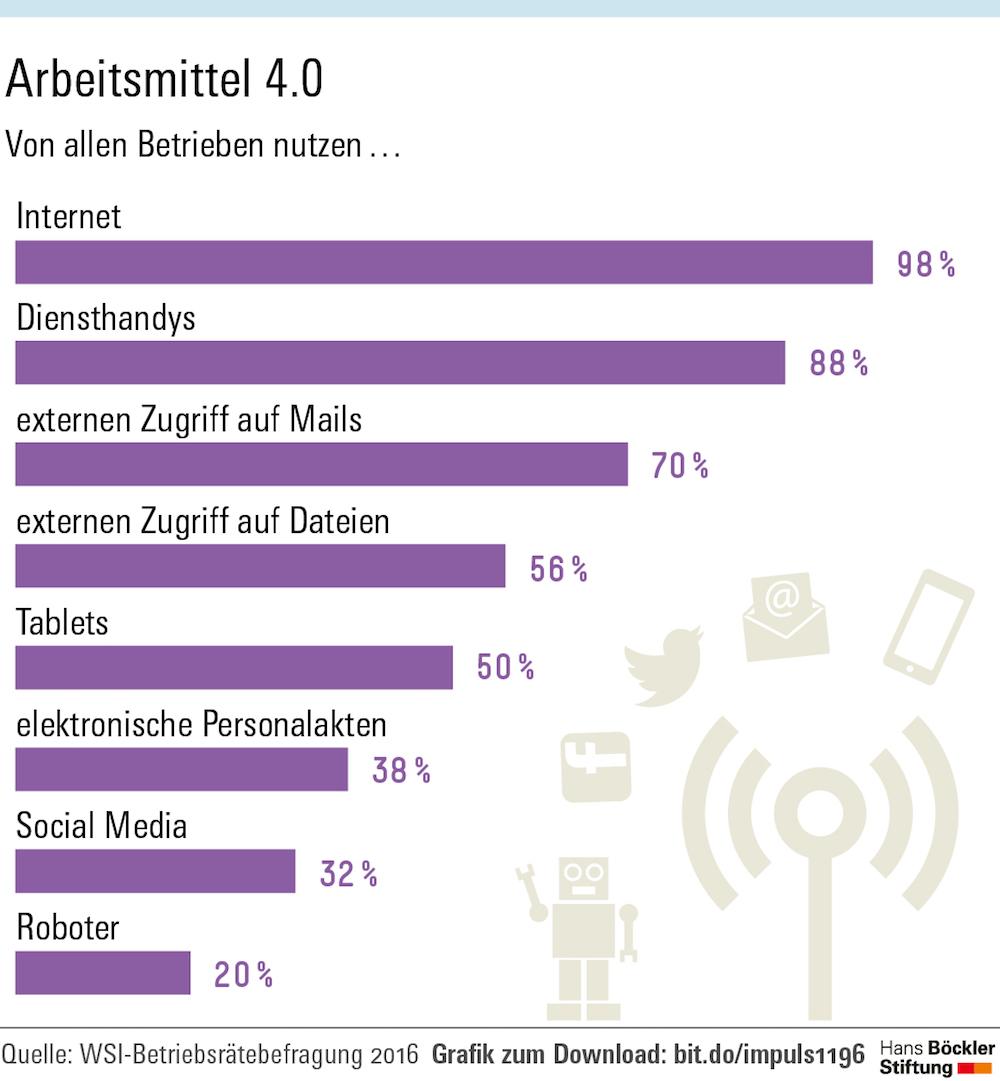 Infografik 1, Arbeitsmittel 4.0 (Quelle: Hans-Böckler-Stiftung)