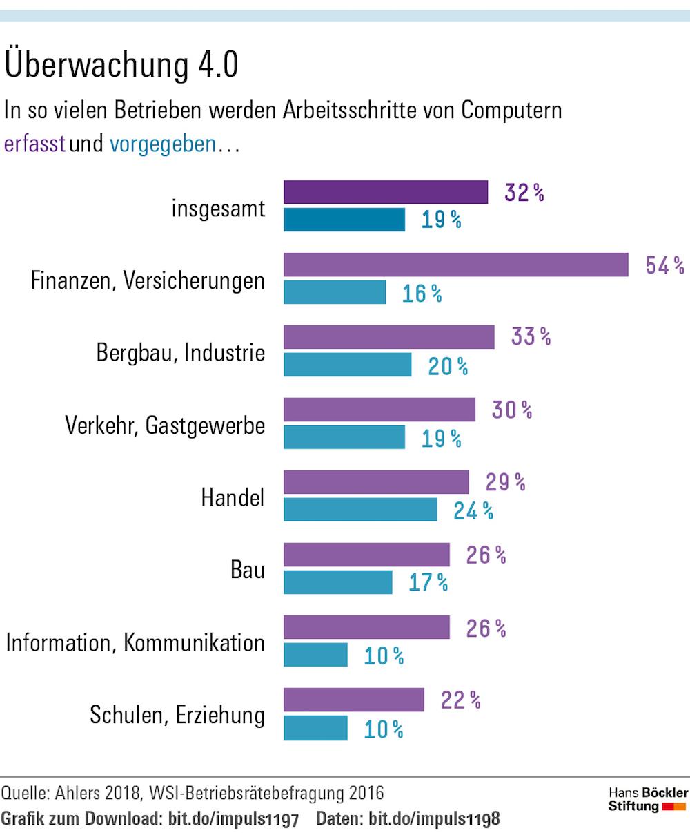 Infografik 3, Überwachung 4.0 (Quelle: Hans-Böckler-Stiftung)
