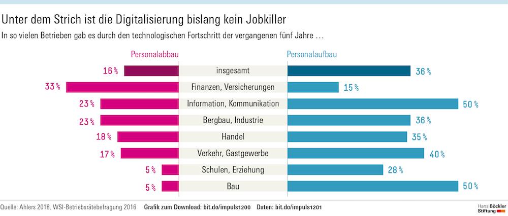 Infografik 4, Unter dem Strich ist die Digitalisierung bislang kein Jobkiller (Quelle: Hans-Böckler-Stiftung)